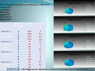 10 класс Наиболее высокий показатель способности к обучению: Абдрахманов Т.