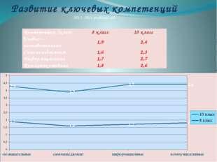 Развитие ключевых компетенций 2013 -2014 учебный год Компетенции /класс 8 кл