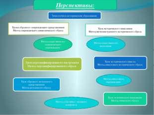 Перспективы: Уроки образного опережающего представления Метод опережающего с