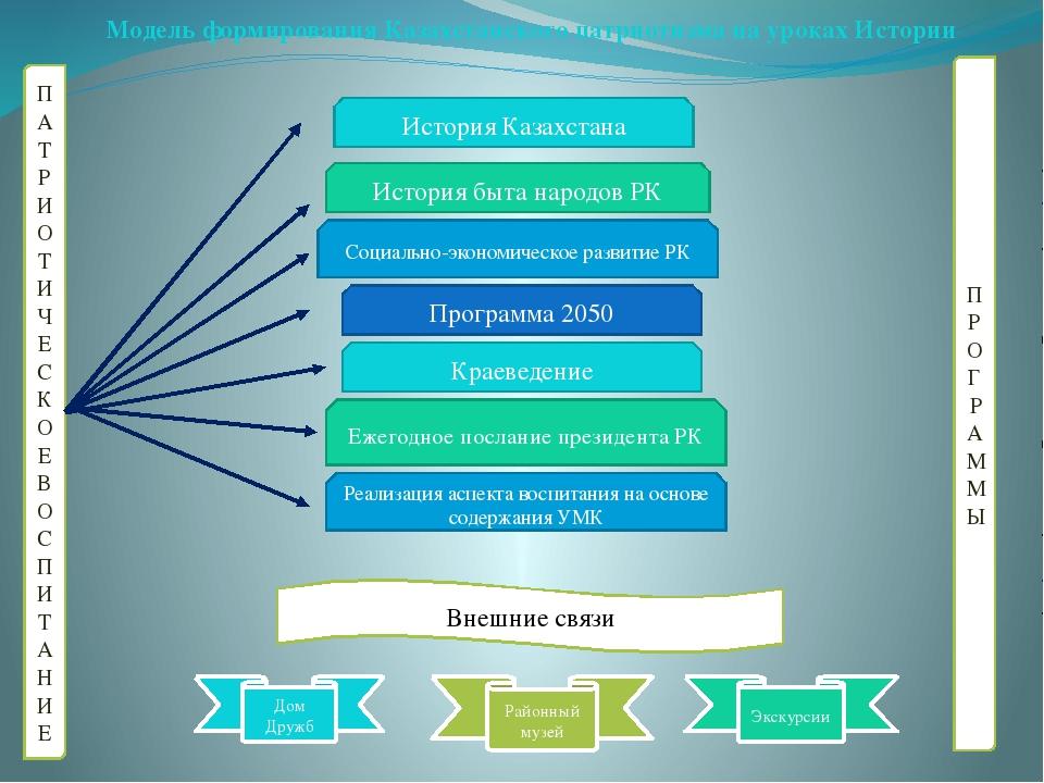 Модель формирования Казахстанского патриотизма на уроках Истории ПАТРИОТИЧЕСК...