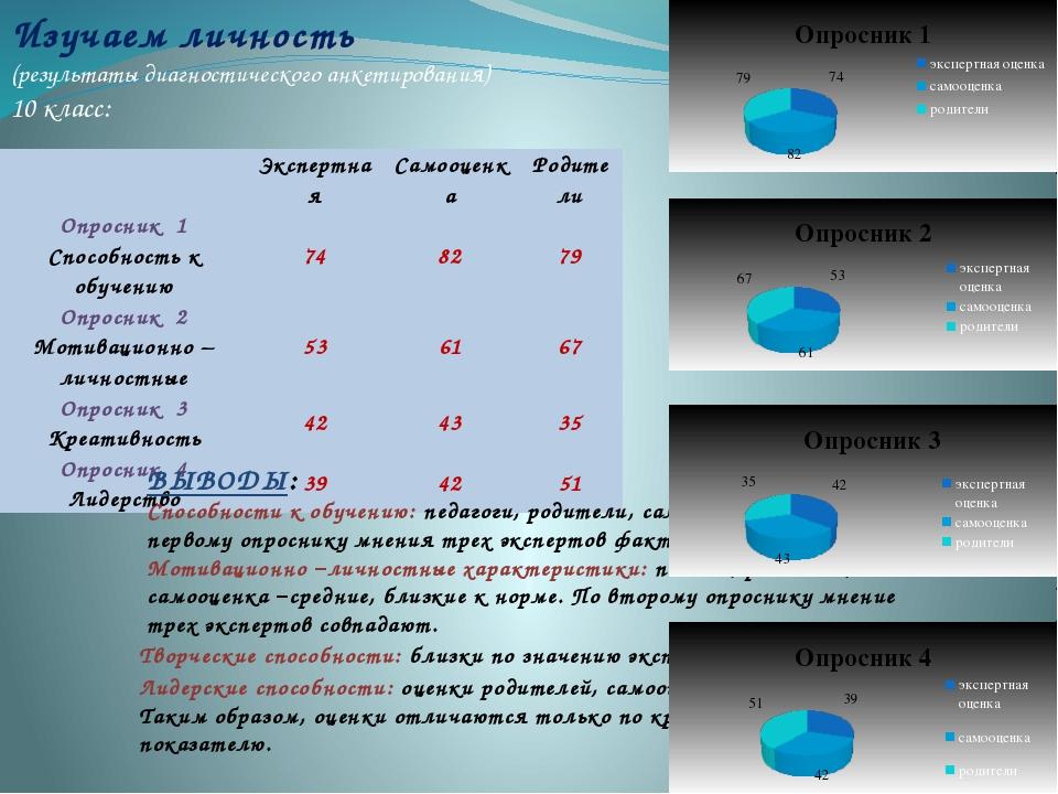 Изучаем личность (результаты диагностического анкетирования) 10 класс: ВЫВОД...