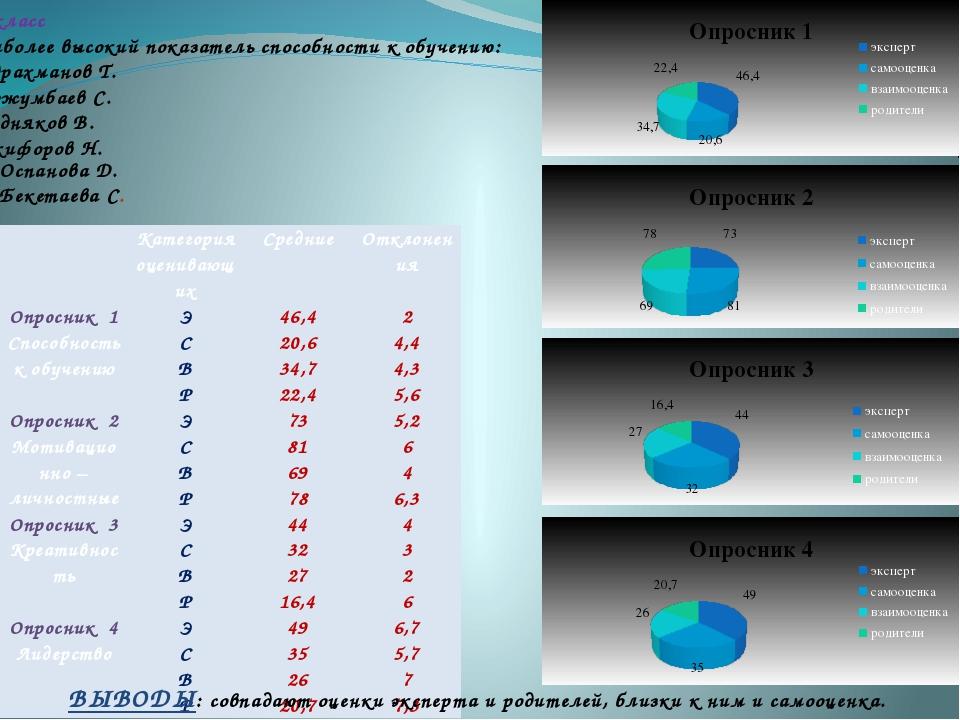 10 класс Наиболее высокий показатель способности к обучению: Абдрахманов Т....