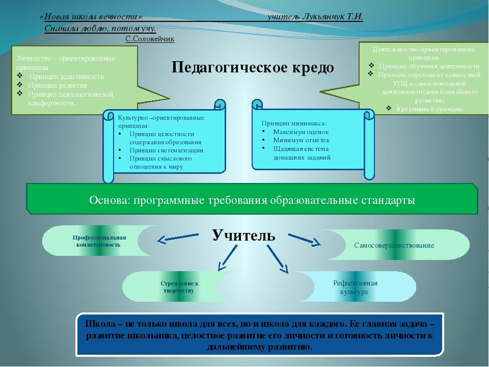 «Новая школа вечности» учитель Лукьянчук Т.И. Сначала люблю, потом учу. С.Сол...