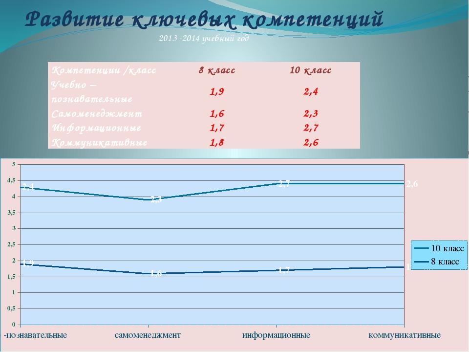 Развитие ключевых компетенций 2013 -2014 учебный год Компетенции /класс 8 кл...