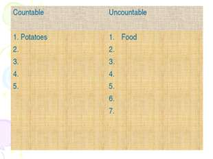 Countable	Uncountable 1. Potatoes 2. 3. 4. 5. 	Food 2. 3. 4. 5. 6. 7.