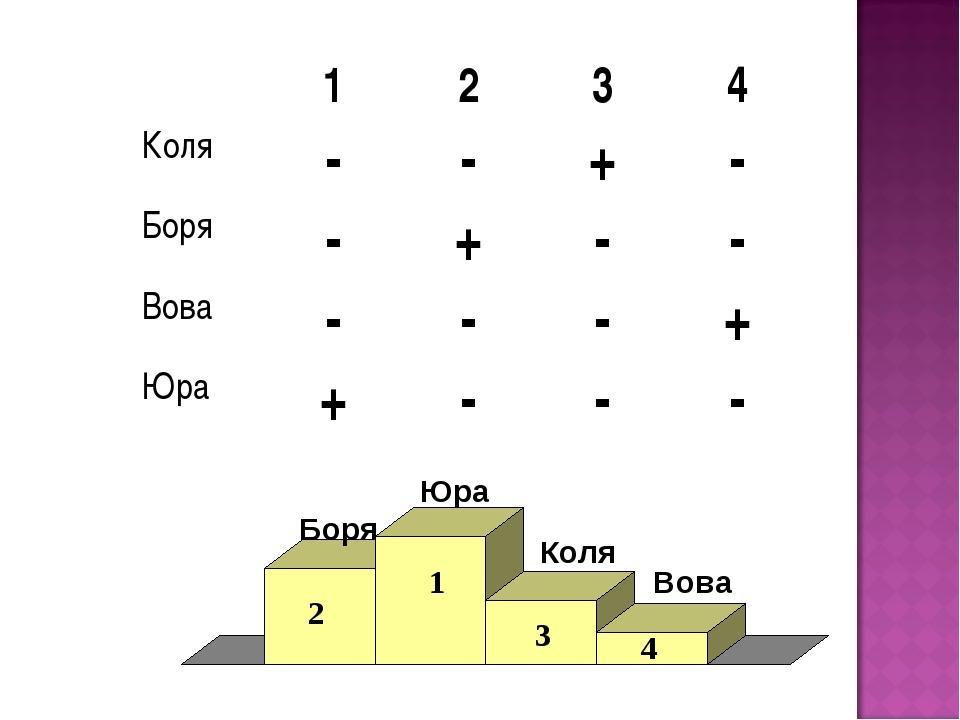 1234 Коля--+- Боря -+-- Вова---+ Юра+---