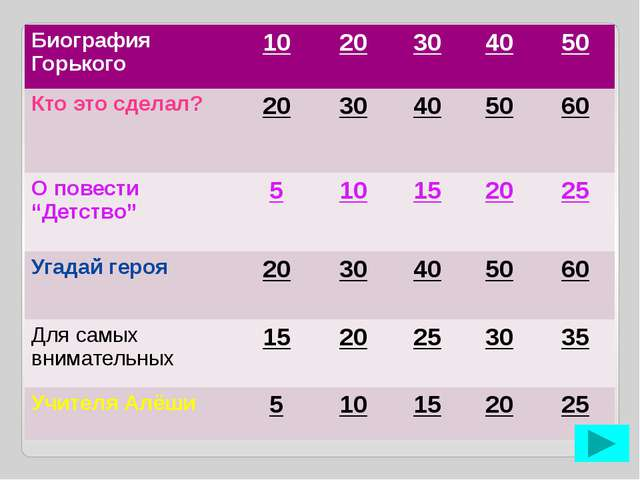 Биография Горького – 30 Где прошло детство писателя? ответ
