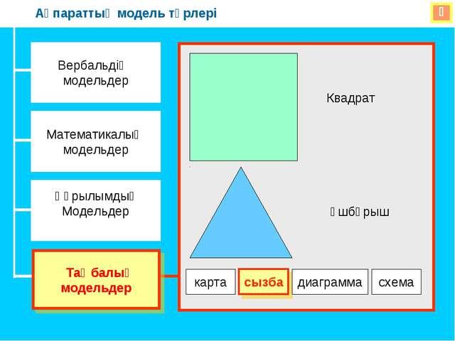  Вербальдіқ модельдер Математикалық модельдер Құрылымдық Модельдер Таңбалық...