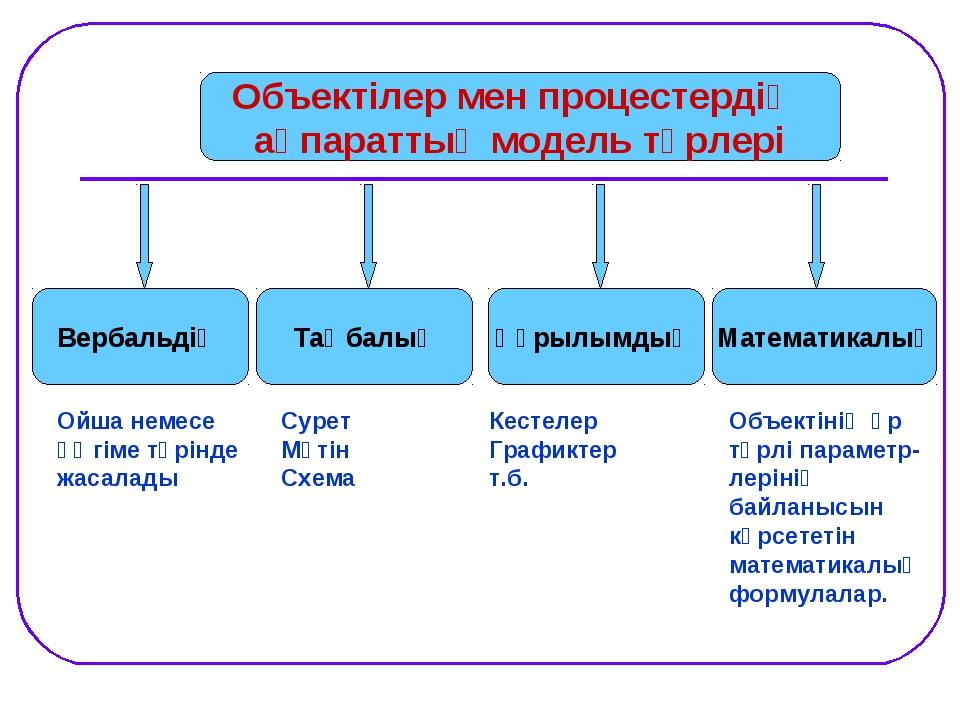 Вербальдіқ Таңбалық Объектілер мен процестердің ақпараттық модель түрлері Ойш...