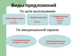 Наречие ………часть речи Сочетаются с…….., Не……………… В предложении……… Отвечают на