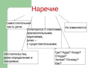 Конструирование по заданным схемам (слов, словосочетаний, предложений). П.об