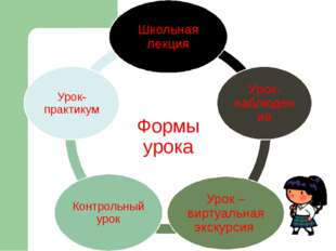 Использовать ИКТ можно на любом этапе урока: во вступительном слове учителя и