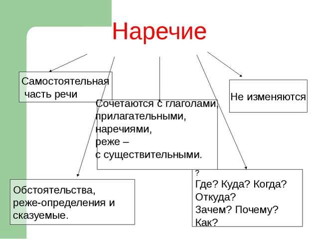 Конструирование по заданным схемам (слов, словосочетаний, предложений). П.об...
