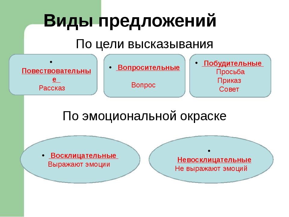 Наречие ………часть речи Сочетаются с…….., Не……………… В предложении……… Отвечают на...
