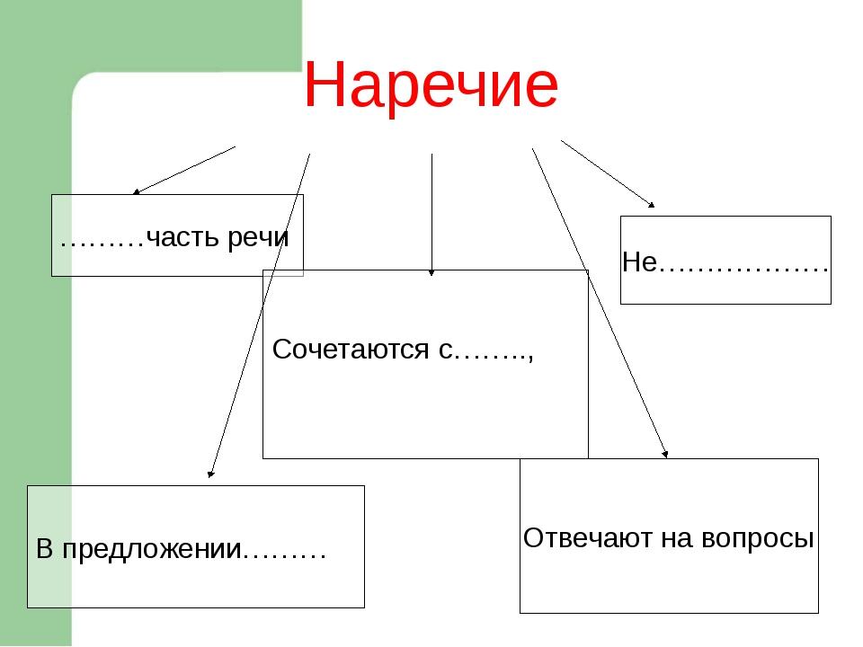 Наречие Самостоятельная часть речи Сочетаются с глаголами, прилагательными, н...