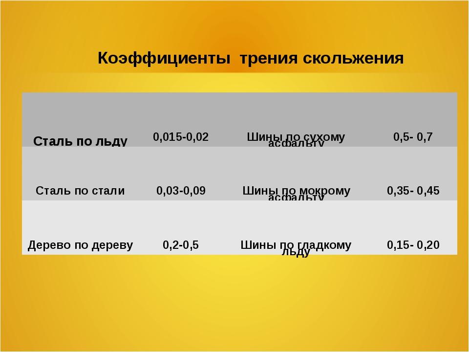 Коэффициенты трения скольжения Сталь по льду0,015-0,02Шины по сухому асфаль...