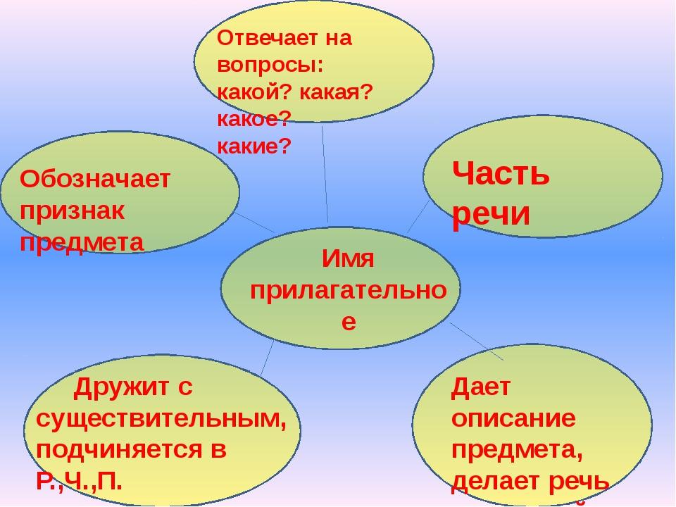 Дружит с существительным, подчиняется в Р.,Ч.,П. Имя прилагательное Отвечает...