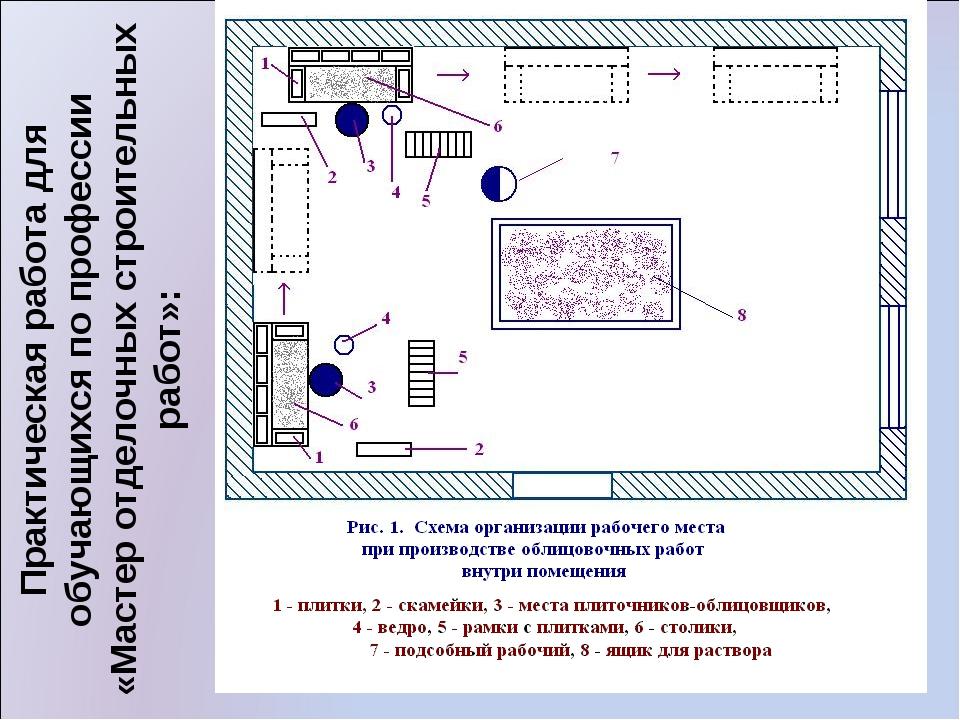 Практическая работа для обучающихся по профессии «Мастер отделочных строитель...