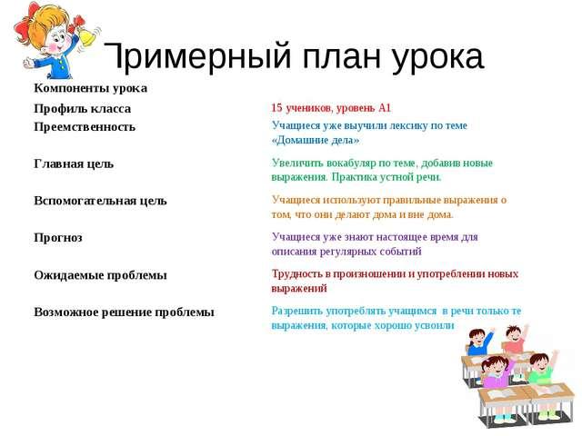 Примерный план урока Компоненты урока Профиль класса15 учеников, уровень А1...