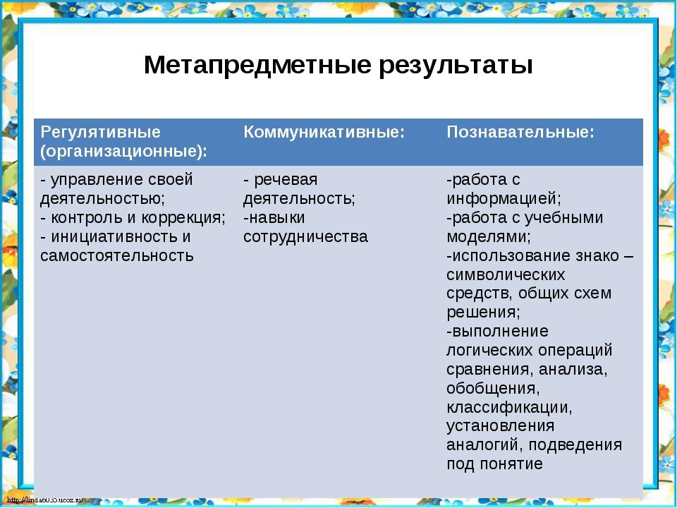 Метапредметные результаты  Регулятивные (организационные):Коммуникативные:...