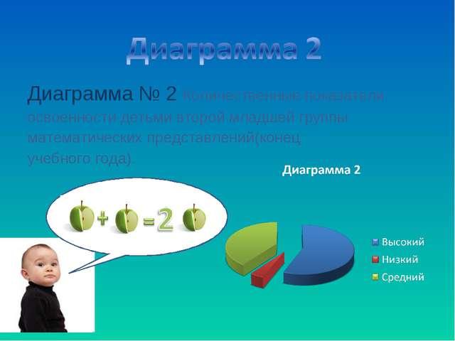 Диаграмма № 2 Количественные показатели освоенности детьми второй младшей гру...