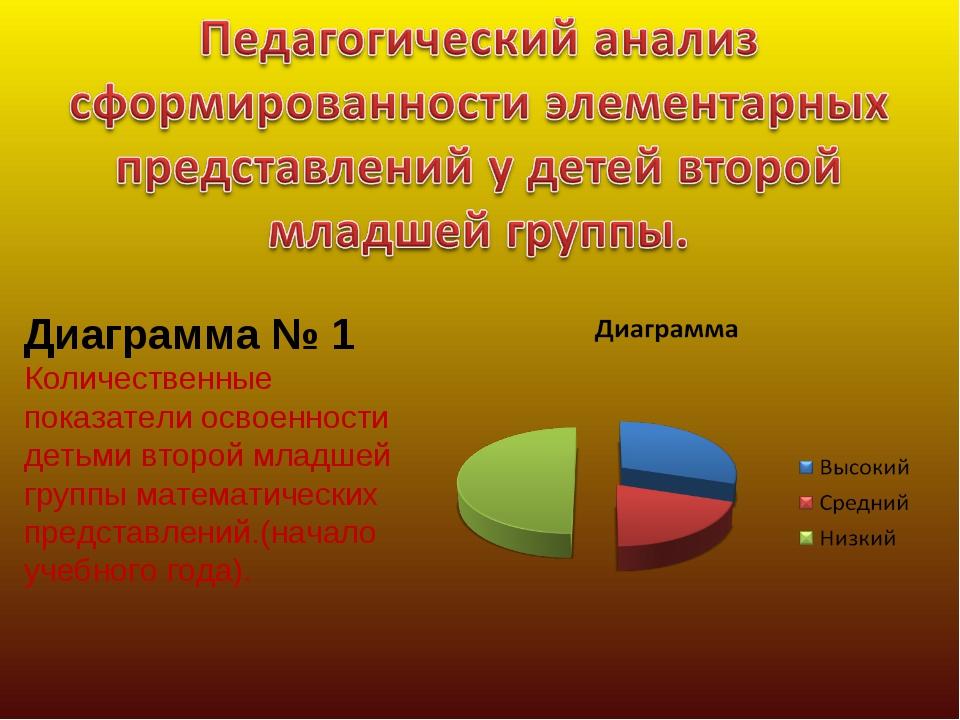 Диаграмма № 1 Количественные показатели освоенности детьми второй младшей гру...