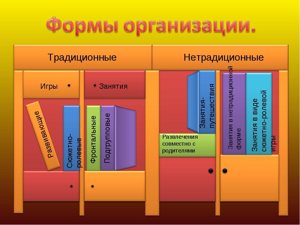 Традиционные Нетрадиционные Игры Занятия Фронтальные Подгрупповые Сюжетно-рол...