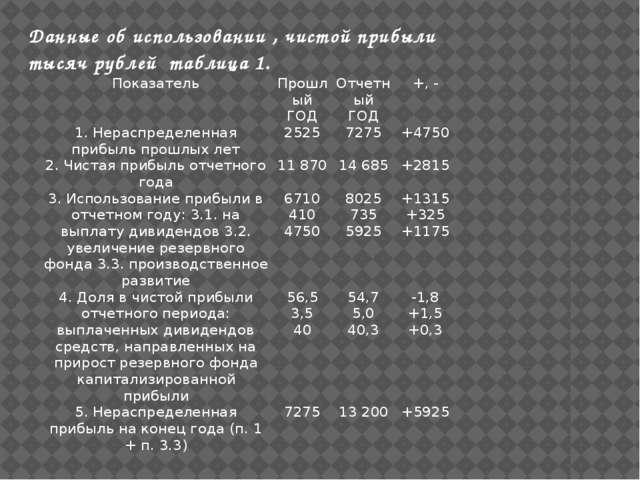 Данные об использовании , чистой прибыли тысяч рублей таблица 1. Показатель П...
