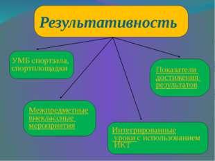 Результативность Интегрированные уроки с использованием ИКТ УМБ спортзала, сп