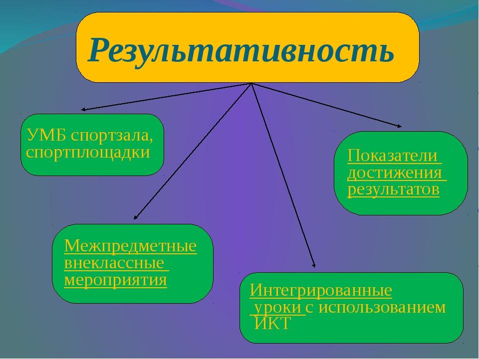 Результативность Интегрированные уроки с использованием ИКТ УМБ спортзала, сп...