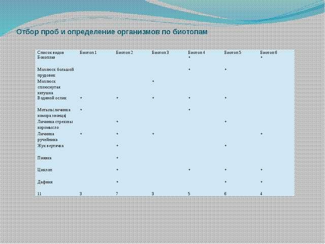 Отбор проб и определение организмов по биотопам Список видов Биотоп 1 Биотоп...