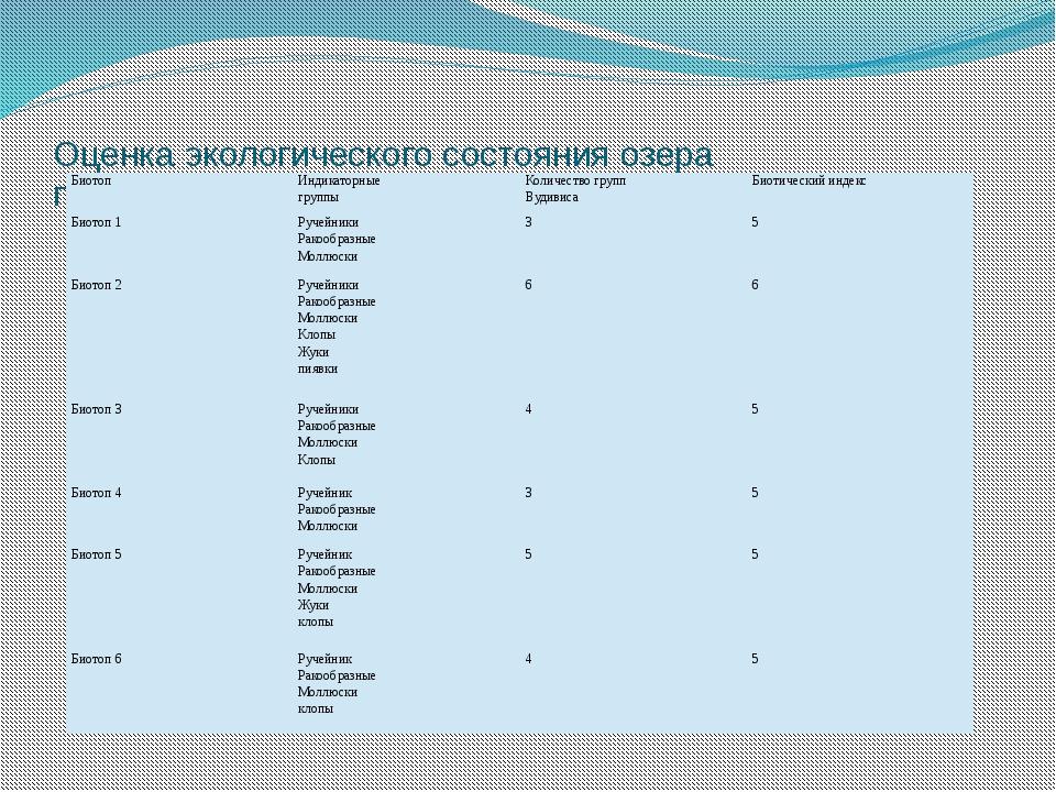 Оценка экологического состояния озера по биотическому индексу Биотоп Индикато...