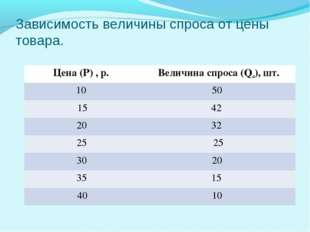 Зависимость величины спроса от цены товара. Цена (Р) , р.Величина спроса (Qd