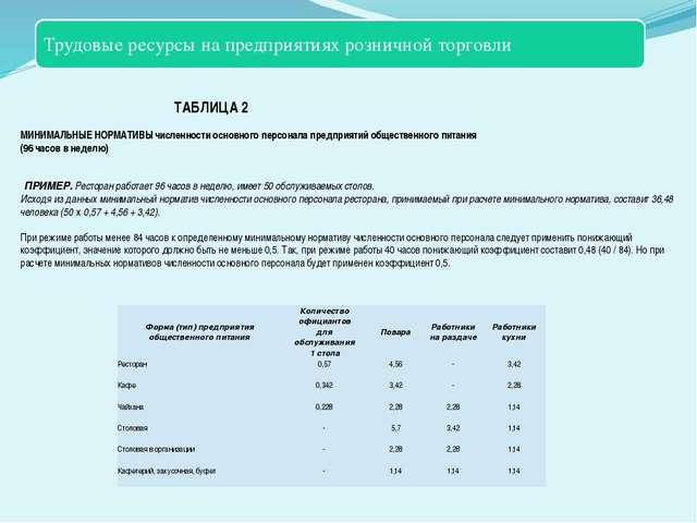 ТАБЛИЦА 2  МИНИМАЛЬНЫЕ НОРМАТИВЫ численности основного персонала предприяти...