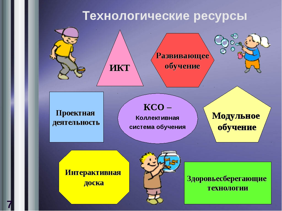 Технологические ресурсы ИКТ Развивающее обучение Проектная деятельность КСО –...