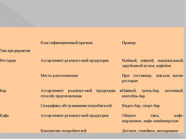 Типпредприятия Классификационный признак Пример Ресторан Ассортимент реализ...