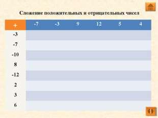 Сложение положительных и отрицательных чисел +-7-391254 -3 -7