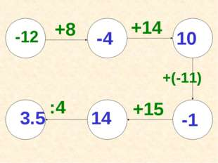 +14 -12 +8 +15 +(-11) :4 3.5 -4 10 -1 14