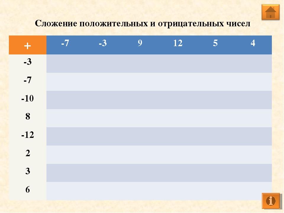 Сложение положительных и отрицательных чисел +-7-391254 -3 -7...