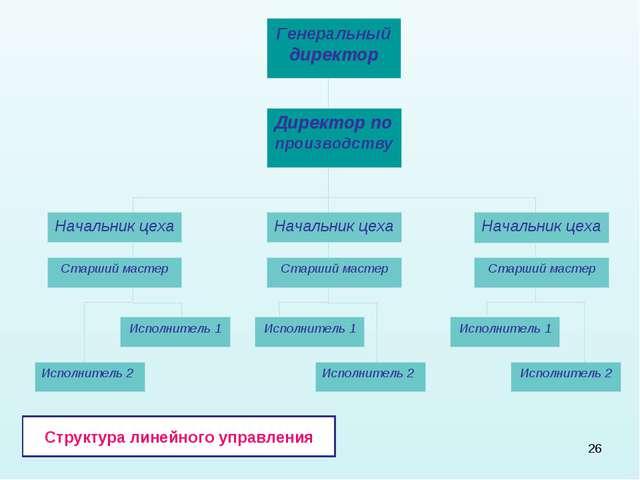 * Структура линейного управления