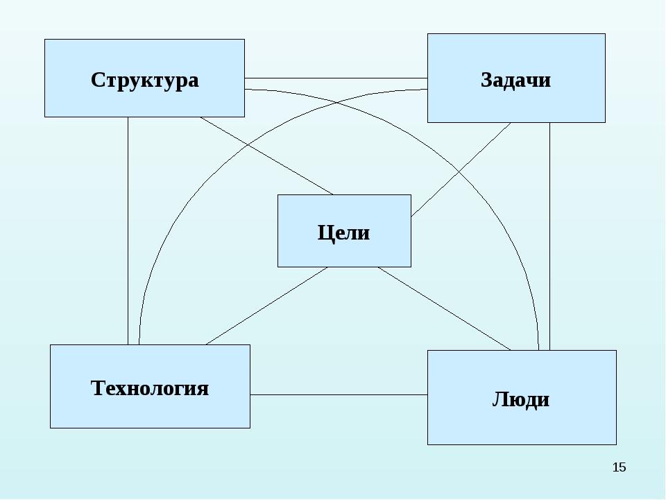 * Структура Задачи Технология Люди Цели