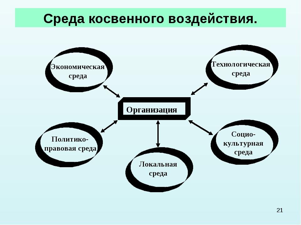 Факторы внешней среды могут быть объединены в две группы