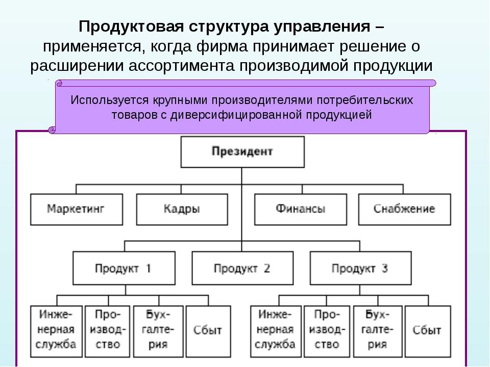 * Продуктовая структура управления – применяется, когда фирма принимает решен...