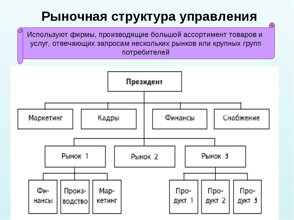 * Рыночная структура управления Используют фирмы, производящие большой ассорт...
