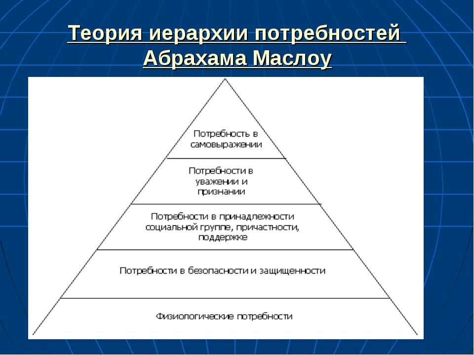 Теория иерархии потребностей Абрахама Маслоу
