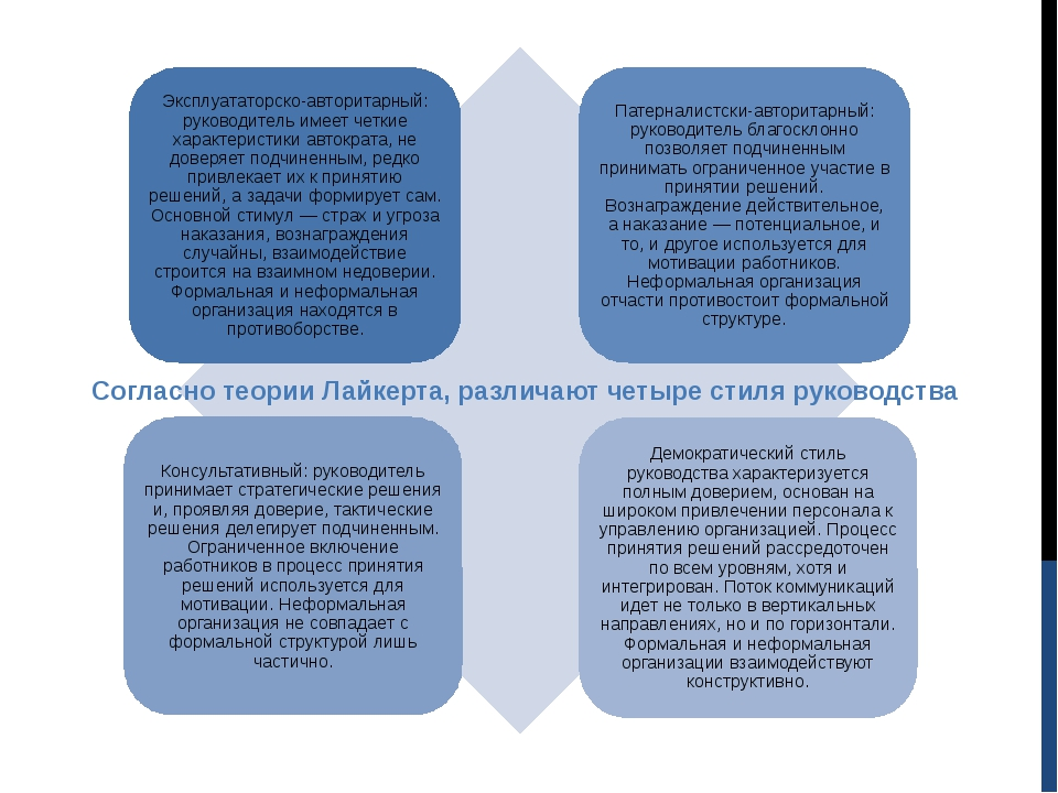 Согласно теории Лайкерта, различают четыре стиля руководства
