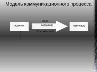 Модель коммуникационного процесса канал Обратная связь СООБЩЕНИЕ ПОЛУЧАТЕЛЬ И