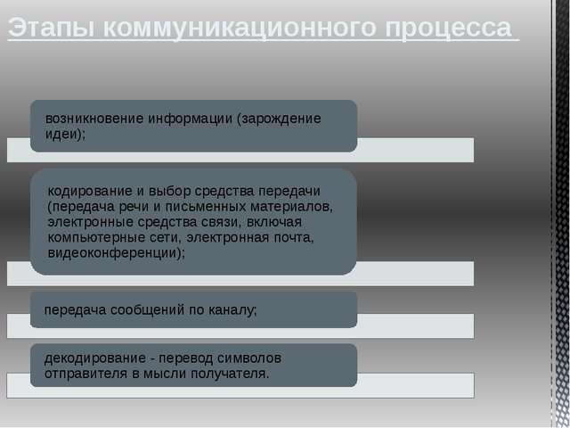 Этапы коммуникационного процесса