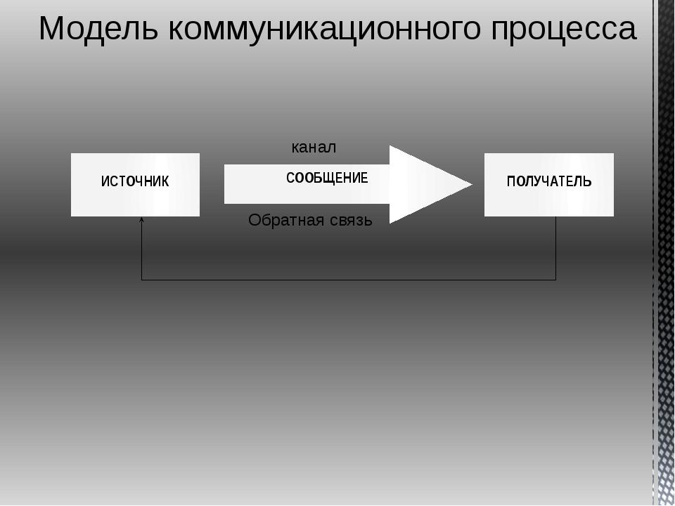 Модель коммуникационного процесса канал Обратная связь СООБЩЕНИЕ ПОЛУЧАТЕЛЬ И...