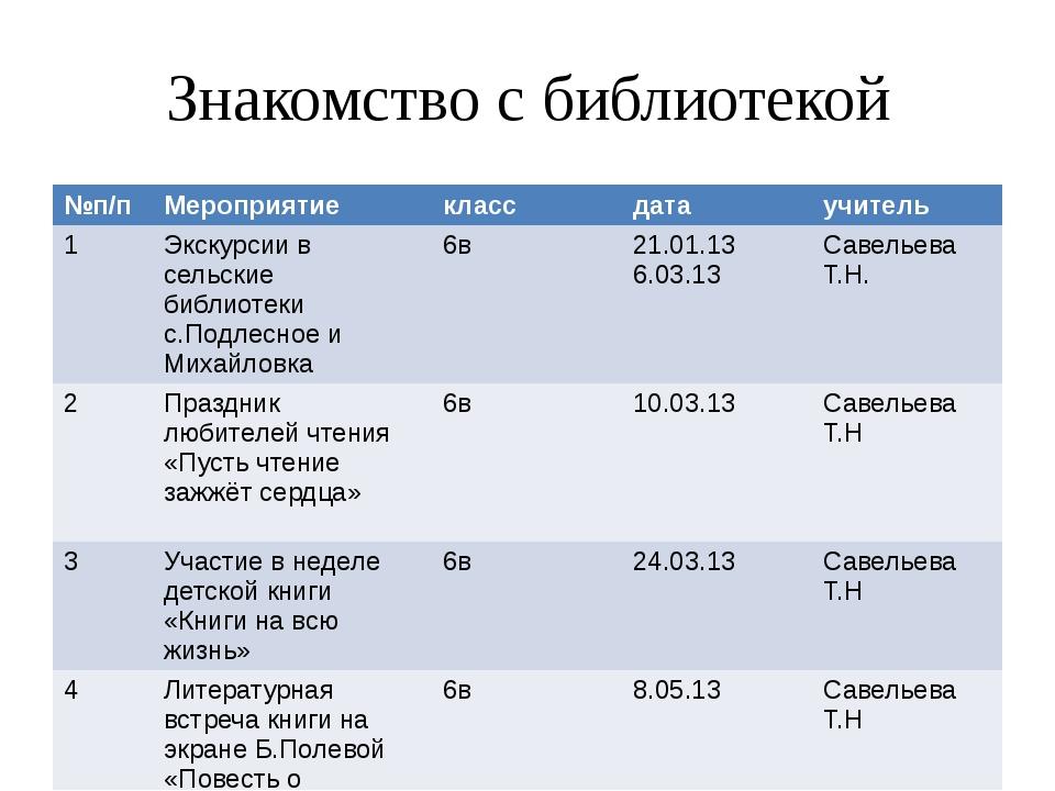 Знакомство с библиотекой №п/п Мероприятие класс дата учитель 1 Экскурсии в се...